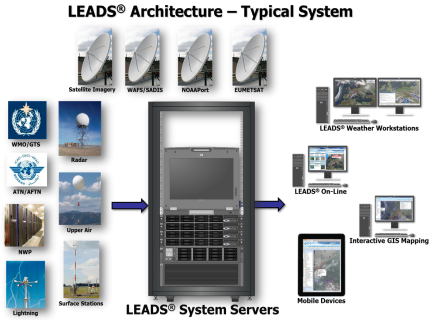 LEADS-2