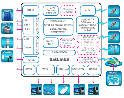 SL3BlockDiagram